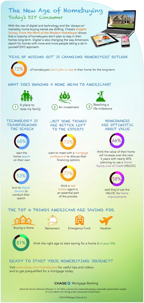 Chase homebuying infographic